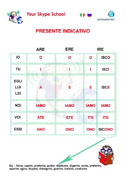Presente indicativo italian verbs endings chart table also rh pinterest
