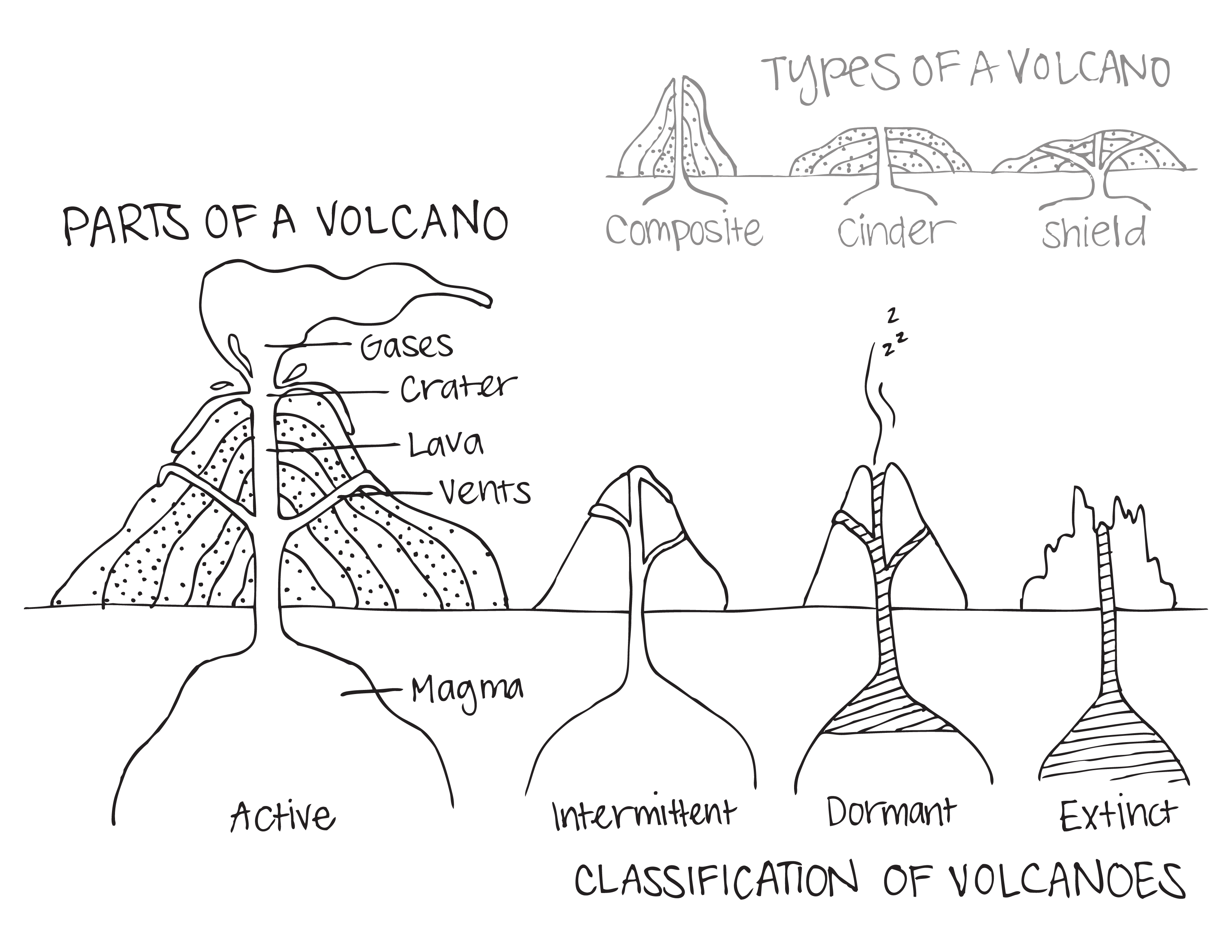how to draw a volcano and label it