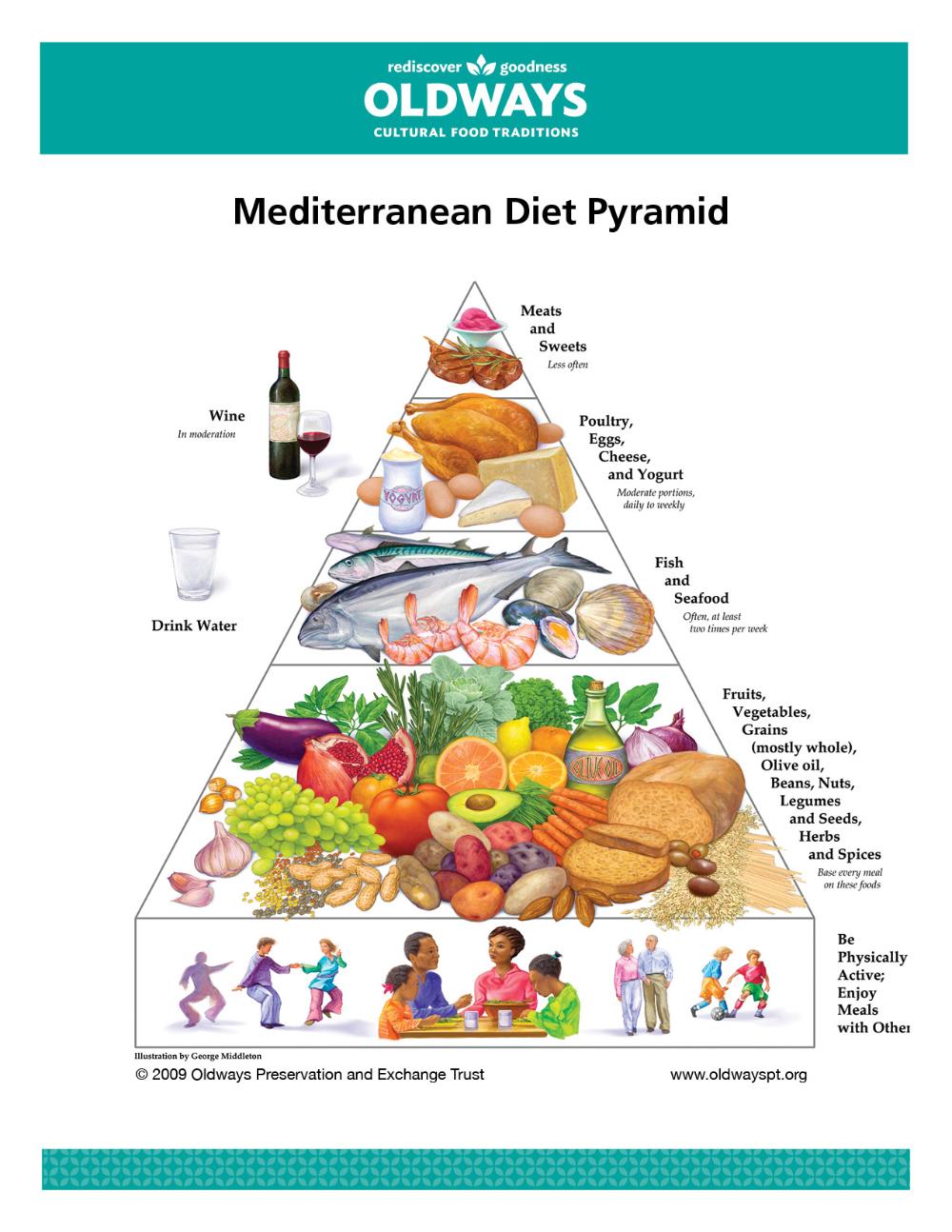 Mediterranean Diet | Oldways