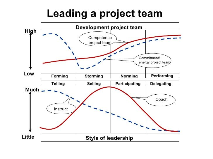 Leading A Project Team Commitment Energy Project Team Development Project Team Forming Storming Norming Perfor Team Development Leadership Leadership Coaching