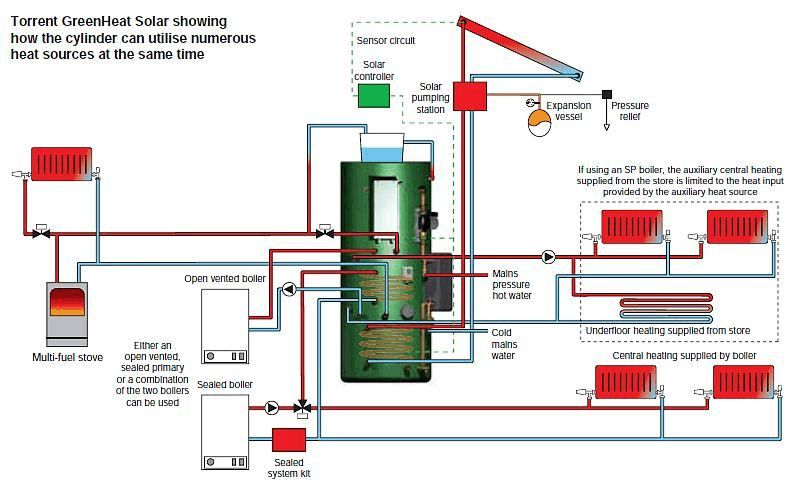 Torrent Green SOL thermal store schematic showing optional ...