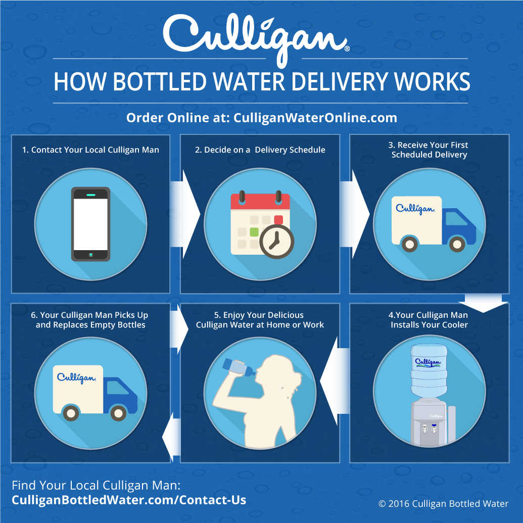 Six Simple Steps To Enjoying Hassle Free Water Delivery