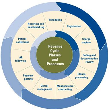 Hospital Revenue Cycle Chart Healthcare Security Consulting Graphic Design Multimedia In Health Revenue Cycle Revenue Cycle Management Revenue Management