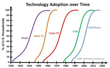 Adoption curve of new technology cryptocurrency