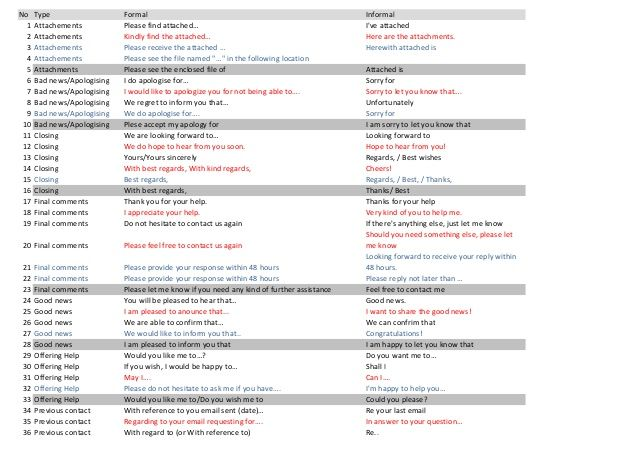 Resume Key Phrases Keyphrasesformalinformalforemail1638 638×451 .