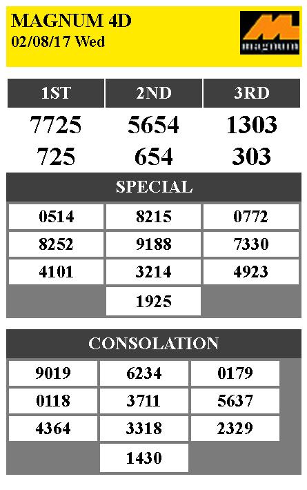 Data Togel Malaysia Siang 2020 : togel, malaysia, siang, Togel, Malaysia