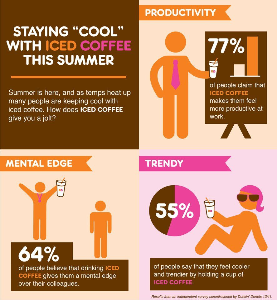 Pin By Fused Interactive Inc On Infographics We Love Coffee Infographic Dunkin Dunkin Donuts Iced Coffee