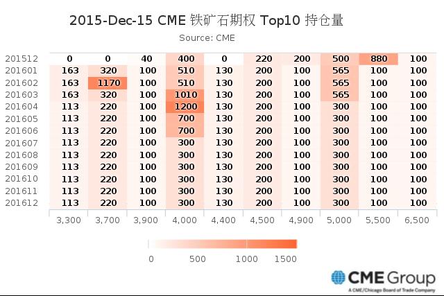 2015-Dec-15 CME 铁矿石期权 Top10 持仓量