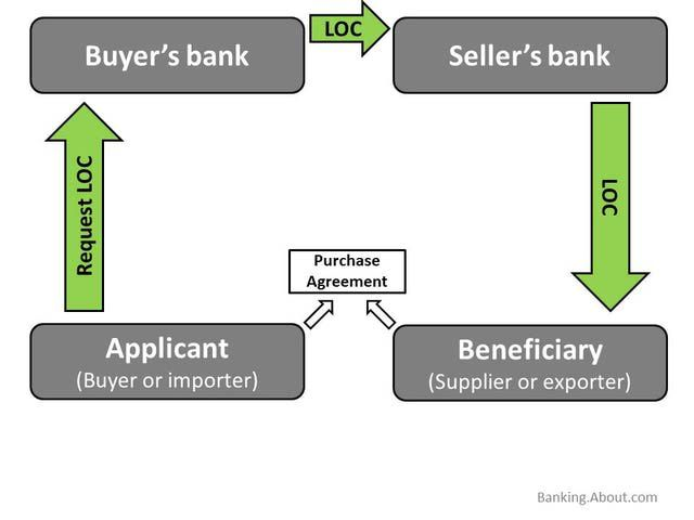 This Diagram Shows How A Letter Of Credit Loc Works  Diagram