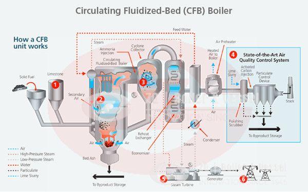 Cfb Flow Diagrams - Block And Schematic Diagrams •