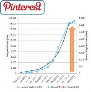 .@Pinterest – Netzwerk der schönen (Auto-) Bilder – Part I #pinterest #auto