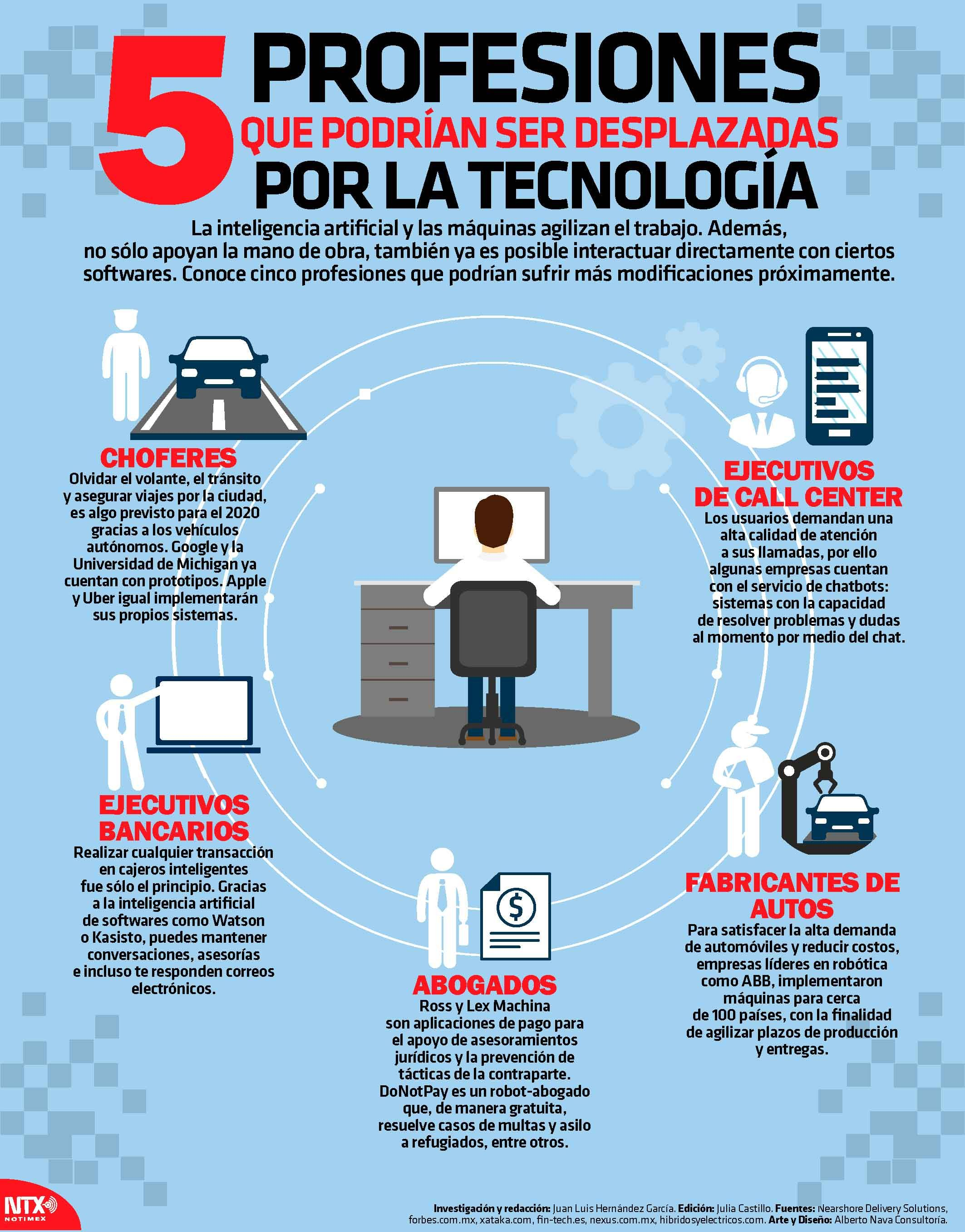5 profesiones que podrían ser desplazdas por la #tecnología #ciencia ...