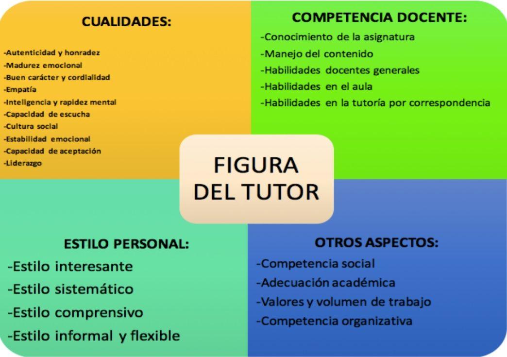 Descripción De La Actividad Orientadora Y Académica De Un Tutor Virtual Ser Docente Madurez Emocional Cultura Social