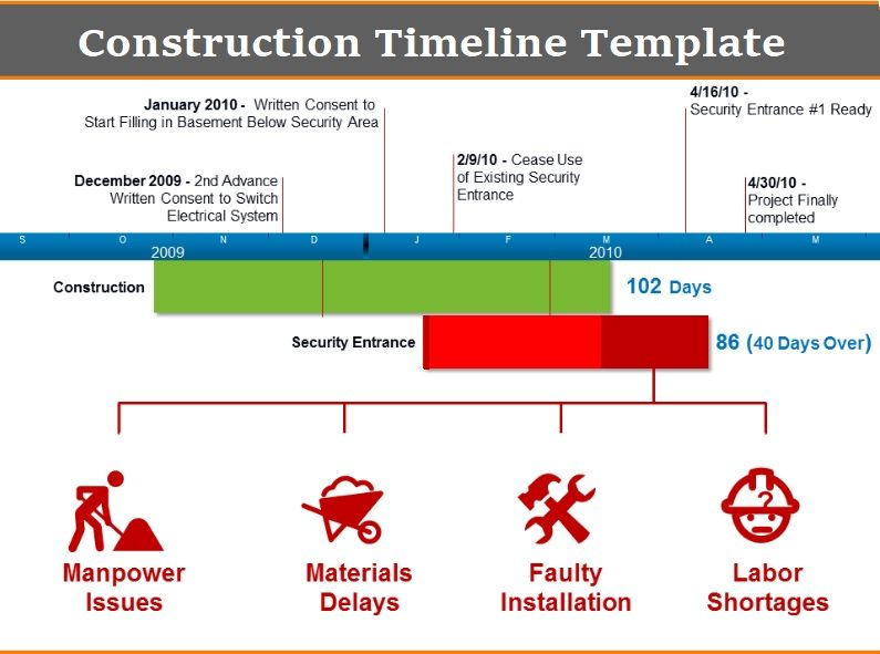 Construction Timeline Template   Free Printable Pdf And Excel