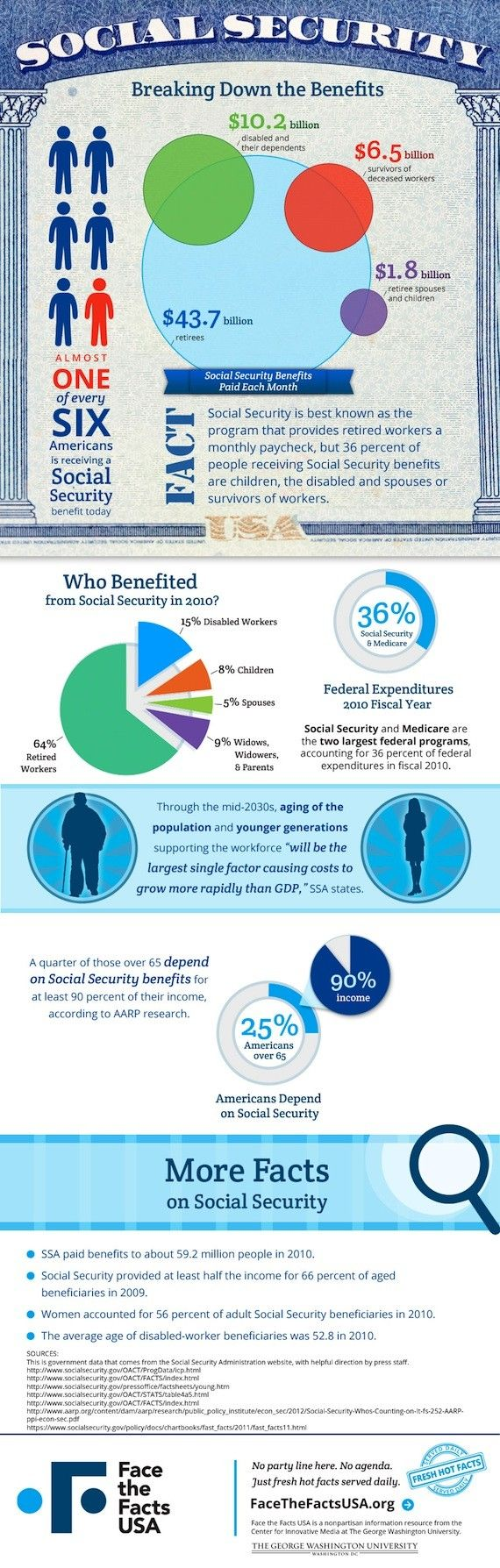 Pin On Social Security Medicare Medicaid Graphics