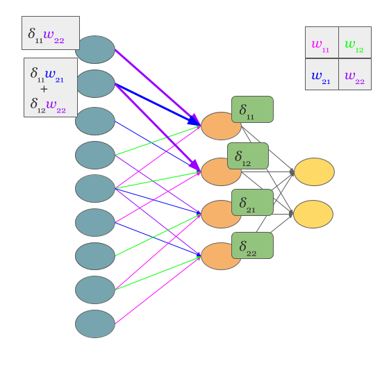 Convolutional Neural Networks Backpropagation From Intuition To Derivation Machine Learning Deep Learning Artificial Neural Network Ai Machine Learning