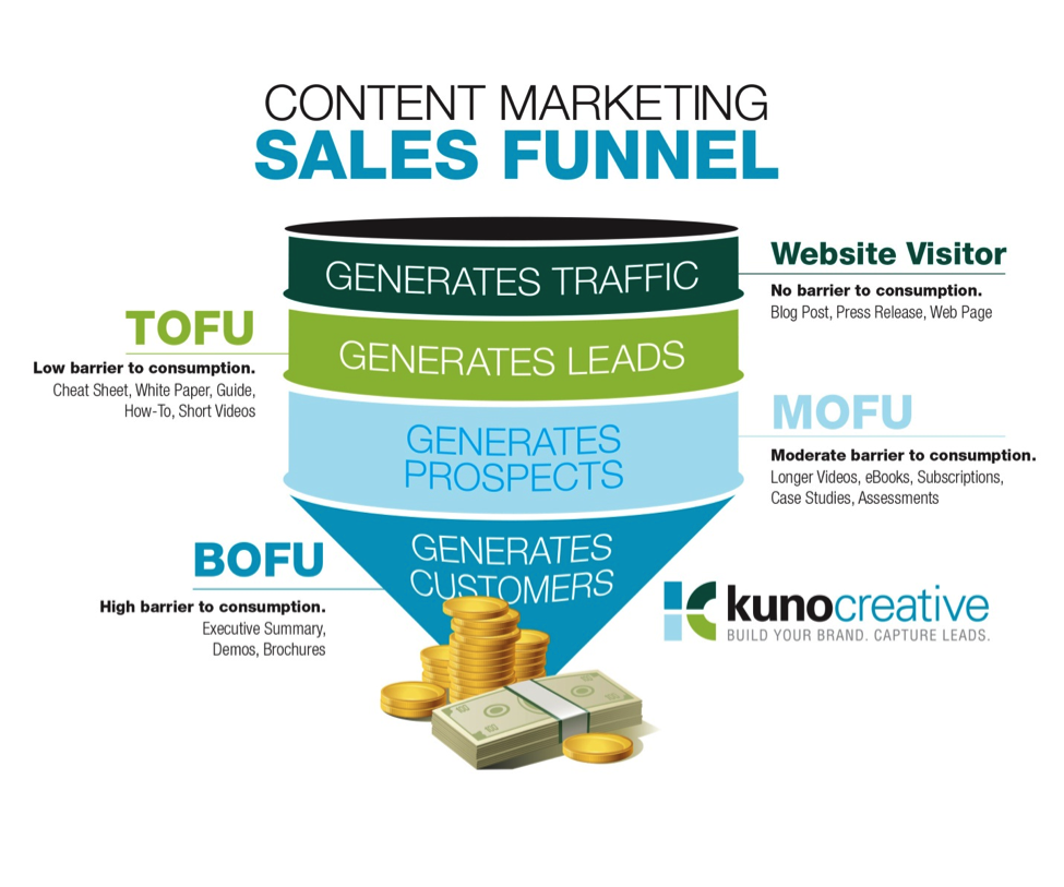 Content Marketing Sales Funnel Graphic Links To Content