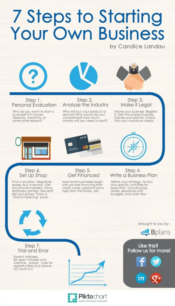 7 Steps To Start Up Your Own Business Infographics