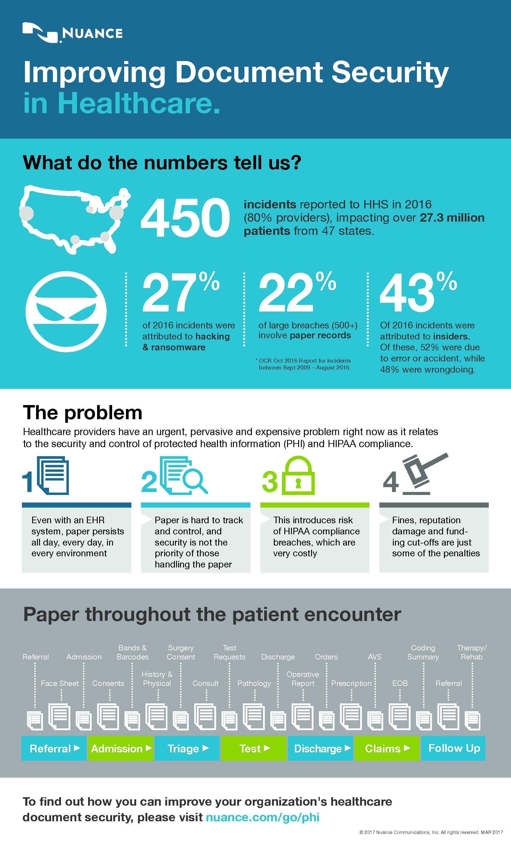 Healthcare infographic healthcare infographics health