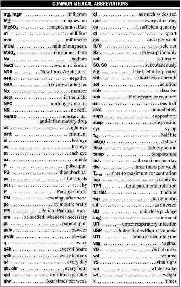 Medical Abbreviations Nclex Notes Review Nursing Stuff