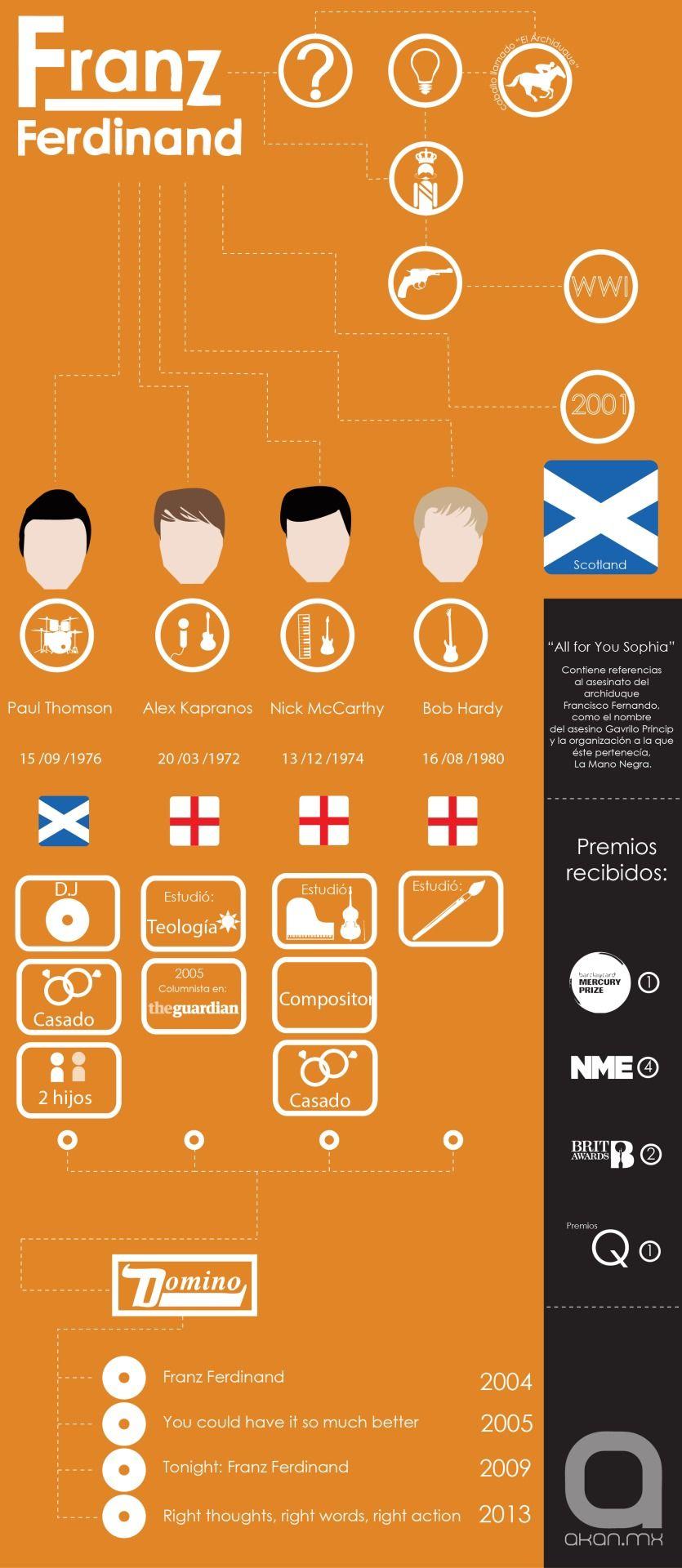Infografía de la banda Franz Ferdinand.