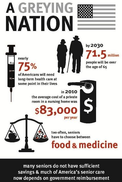 A Greying Nation Infographic Medical Alert System Long Term