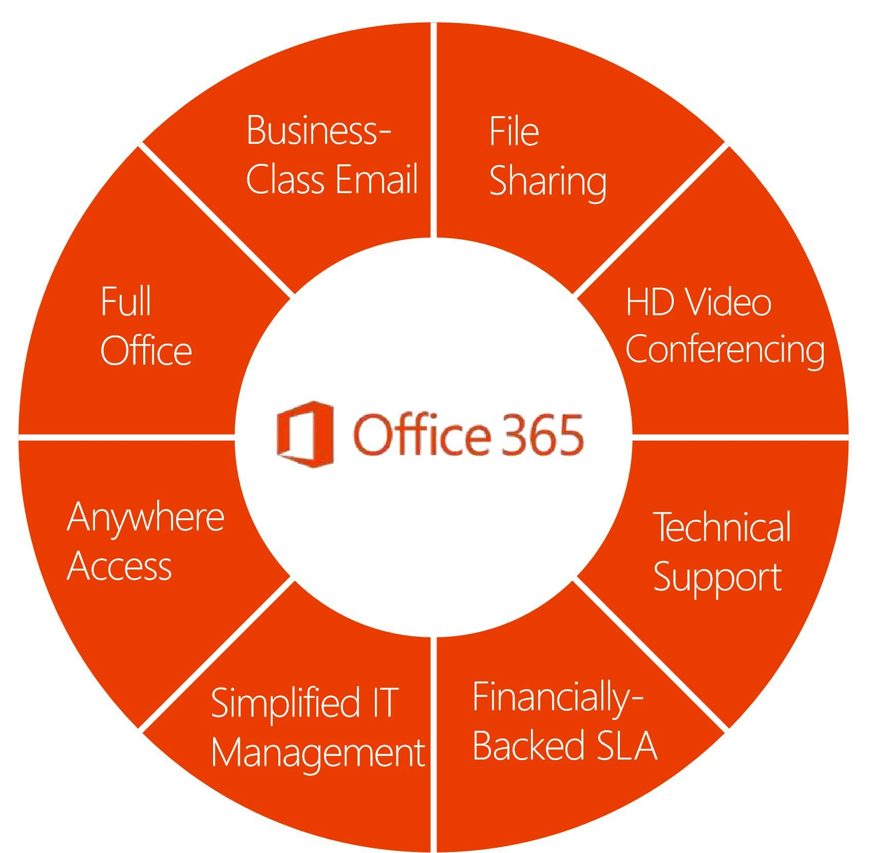 O365 OJ FOR BUSINESS! Business read, Office 365