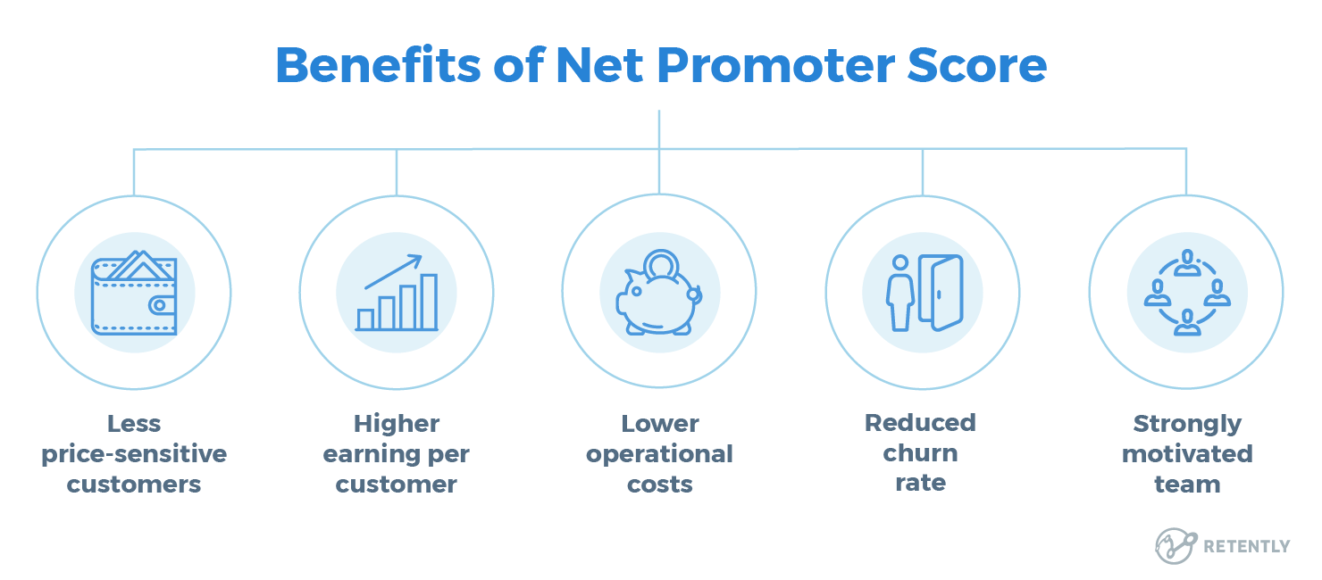 Benefits Of Measuring Net Promoter Score Survey Questions This Or That Questions Scores