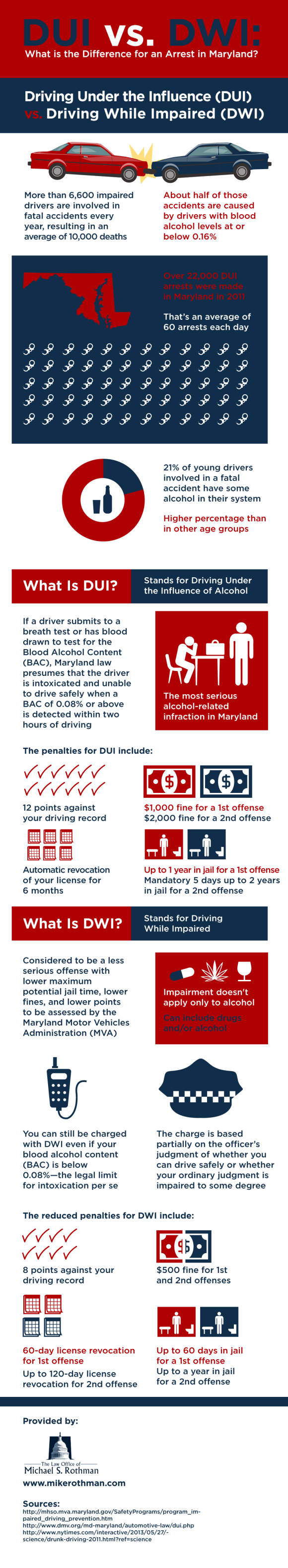 DUI or driving under the influence of alcohol is the ...