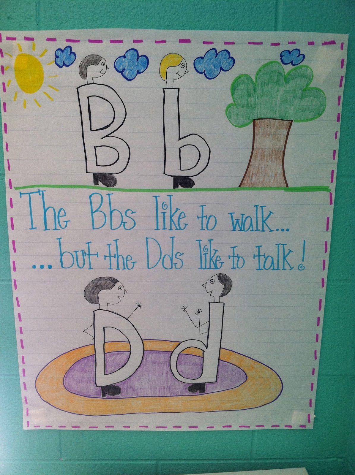 B & D chart