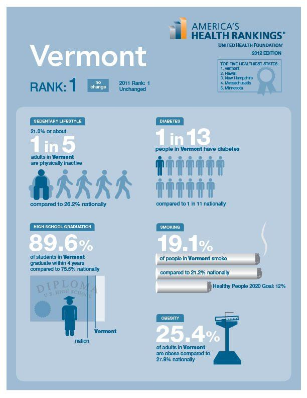 Vermont Is The Healthiest U S State Americans Are Living Longer Due To Several Medical Advances But Unhealthy Behavior Infographic Health Infographic Health