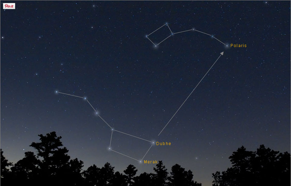 Connecting two stars in the far part of the Big Dipper will lead ...