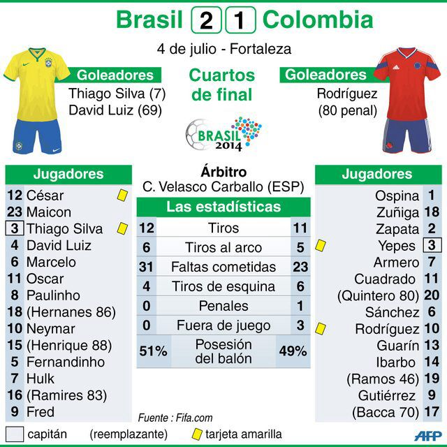 Estadisticas Mundial De Futbol Goleadores Y Lionel Messi