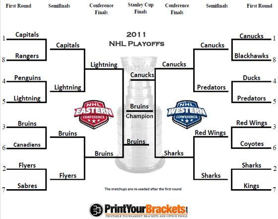 2011 Nhl Playoff Bracket Results Nhl Playoffs Playoffs Nhl
