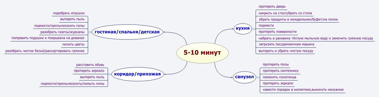 http://fly-mama.ru/5-minut-eto-malo-ili-mnogo/