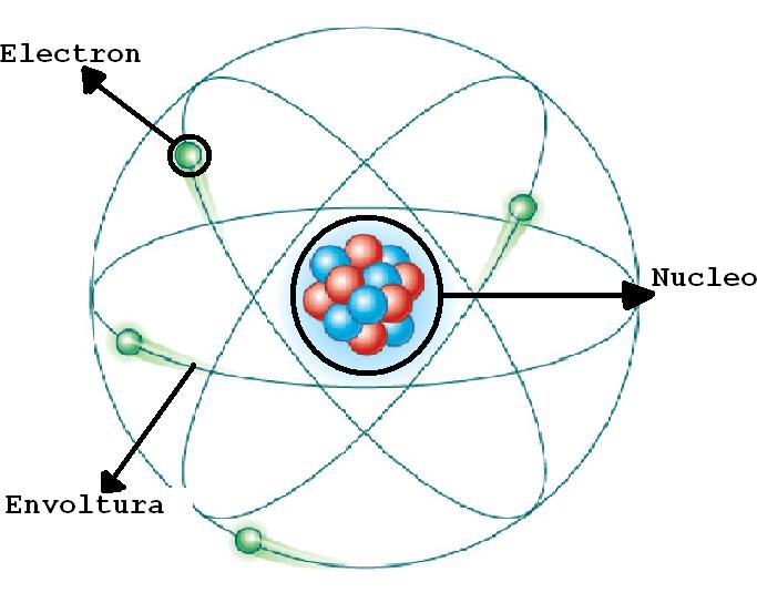 Imagenes Del Modelo Atomico Actual Busqueda De Google Modelos Atomicos Modelos Atomico