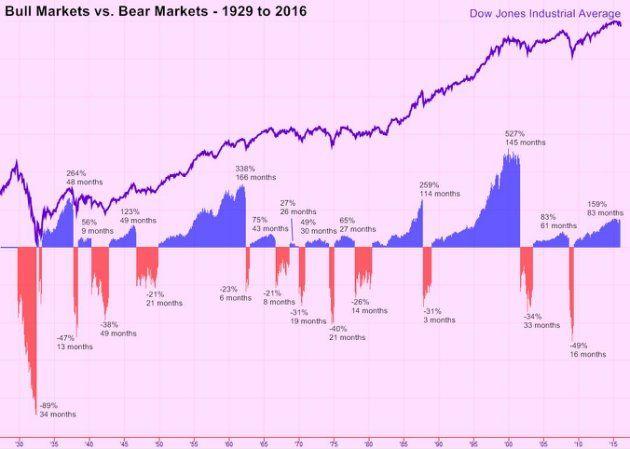 How Much Longer Can This Bull Market Last Marketing Bear