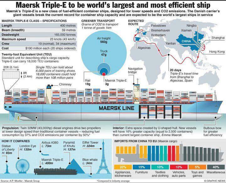 Export Import India: World Largest Ship - Maersk Triple - E   ships