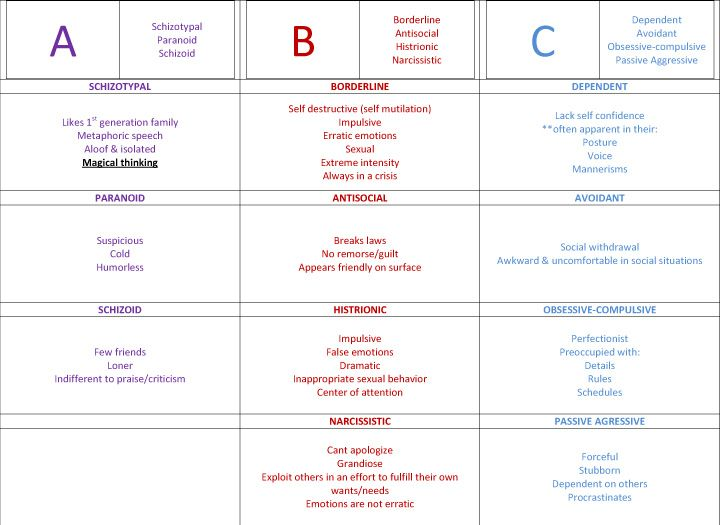 tr i life personality disorders nicely organized chart for