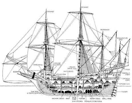 Ships And Boat Diagram