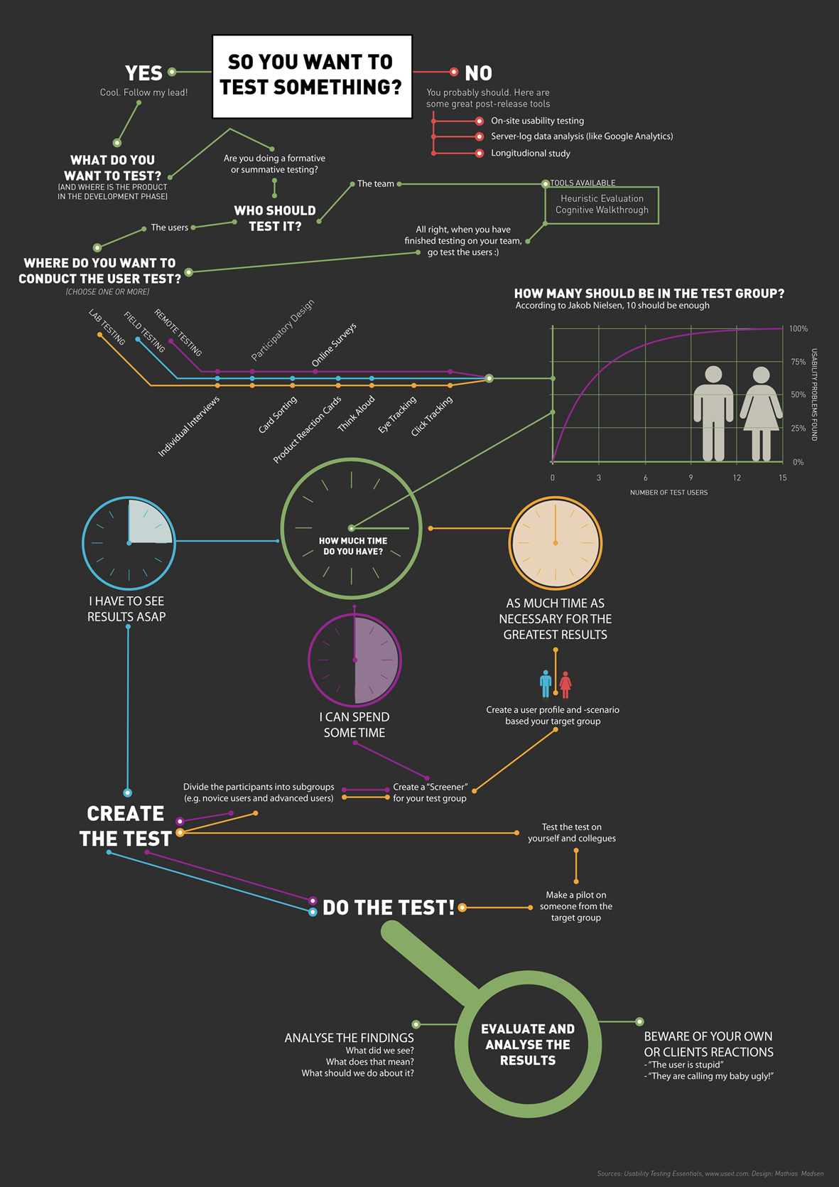 Take The Metro Throughout The World Of Usability Considering Exactly What Needs You Have For Usability Testing Usability Testing Infographic Usability