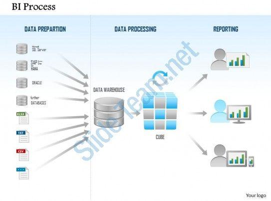 0115 business intelligence process data preparation processing 0115 business intelligence process data preparation processing reporting ppt toneelgroepblik Choice Image