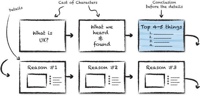 Storyboarding For Powerpoint  Powerpoint Agency  Presentations