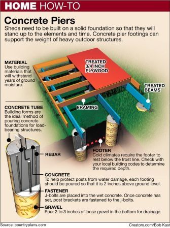 Here 39 s how build a pier foundation green diy for How to build a post and pier foundation