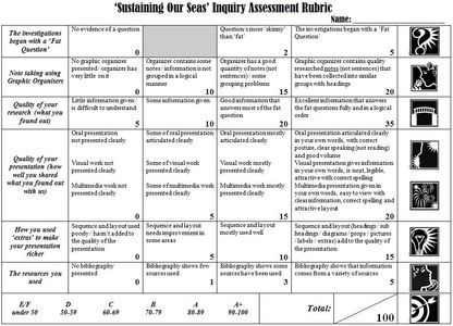 Sample Inquiry Assessment Rubric Word Doc  For The Classroom
