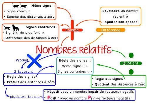 Devoir Maison Math 4Eme Nombres Relatifs   Ventana Blog