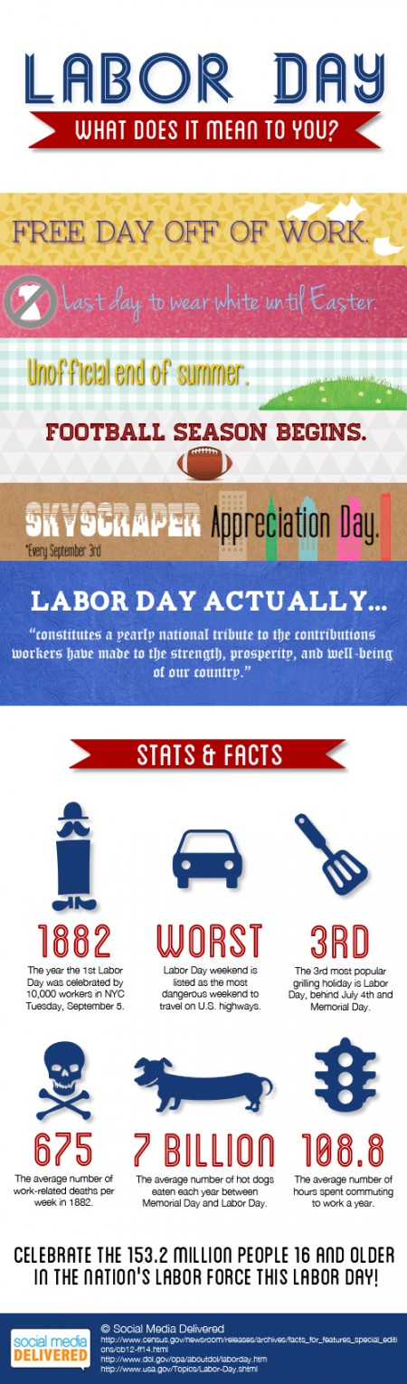 Happy Labour Day From Social Media Delivered Infographic Laborday
