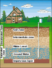 How To Treat Sulfur Odors In Well Water Groundwater Water Well
