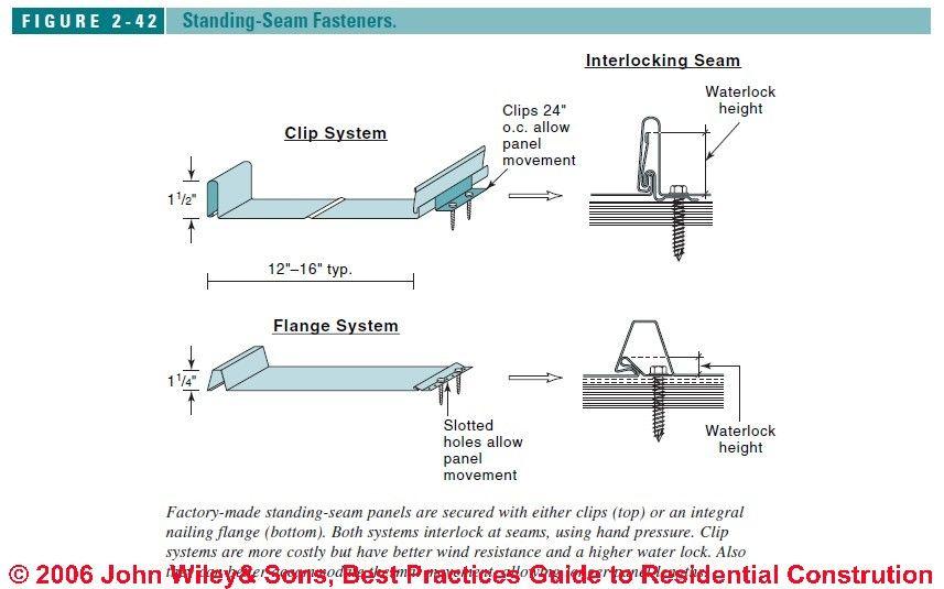 Standing Seam Fasteners Standing Seam Metal Roof Standing Seam Zinc Roof