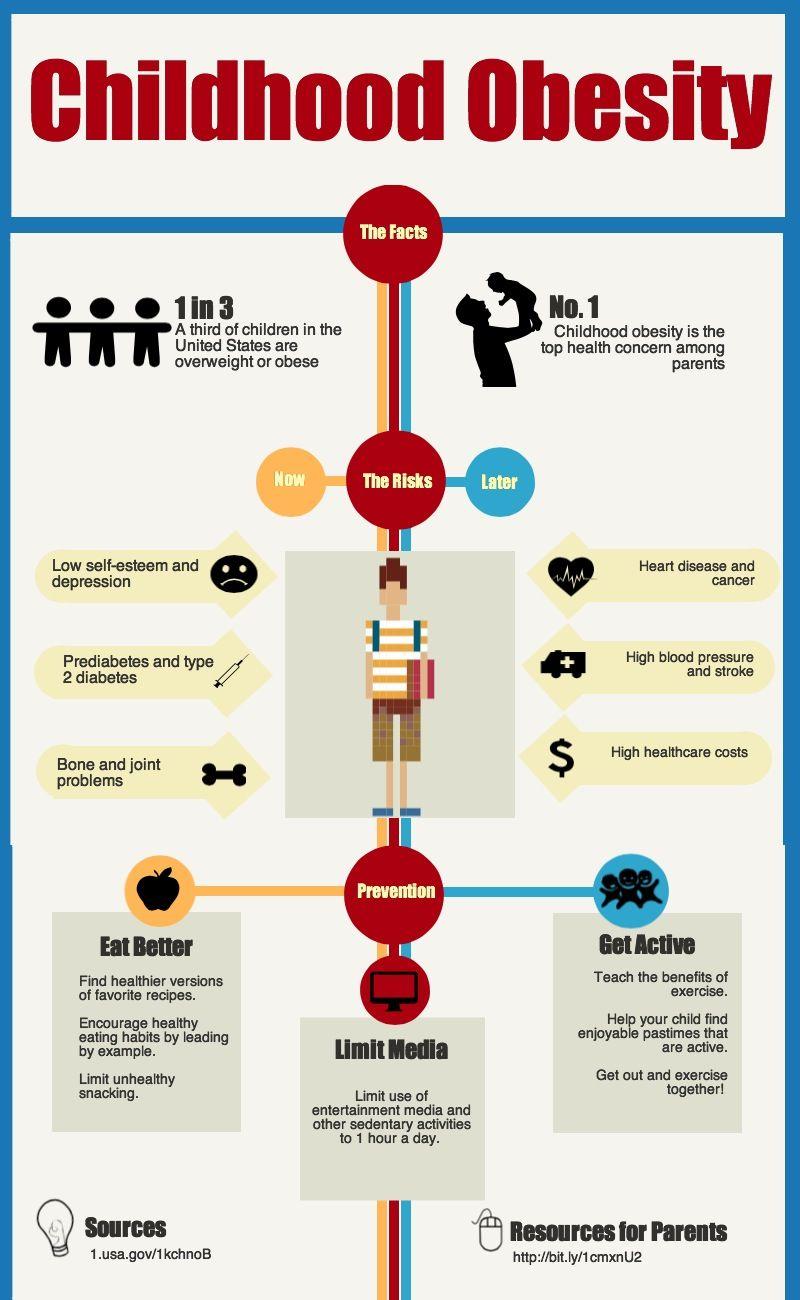 Trusted Health Information For You Http Www Nlm Nih Gov Medlineplus Http Drzavala Myshaklee Com Us Childhood Obesity Childhood Obesity Facts Child Obesity